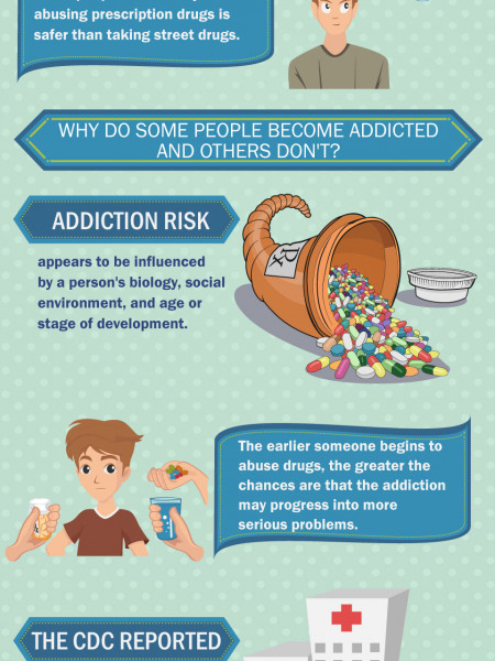 An Alarming Trend About Prescription Drug Abuse | Recovery Hope Treatment  Infographic