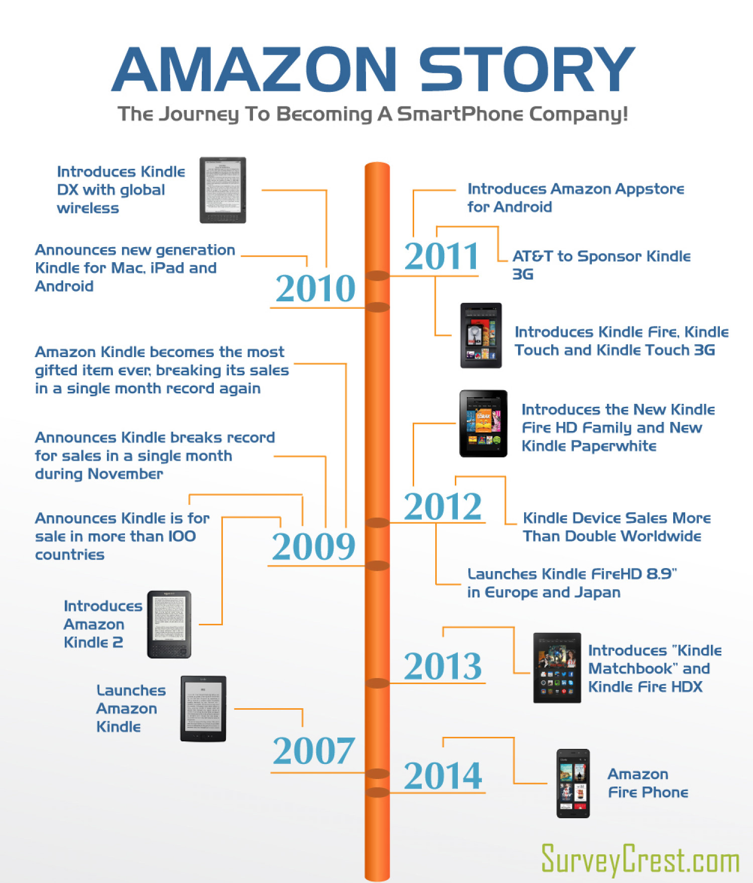 a look at the history of amazoncom How can i erase or edit amazoncom's recent sites like amazoncom not only keep track of what you buy but in what you look at my amazon history.
