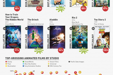 An Analysis of the Top 50 Highest-Grossing Animated Films of All Time  Infographic