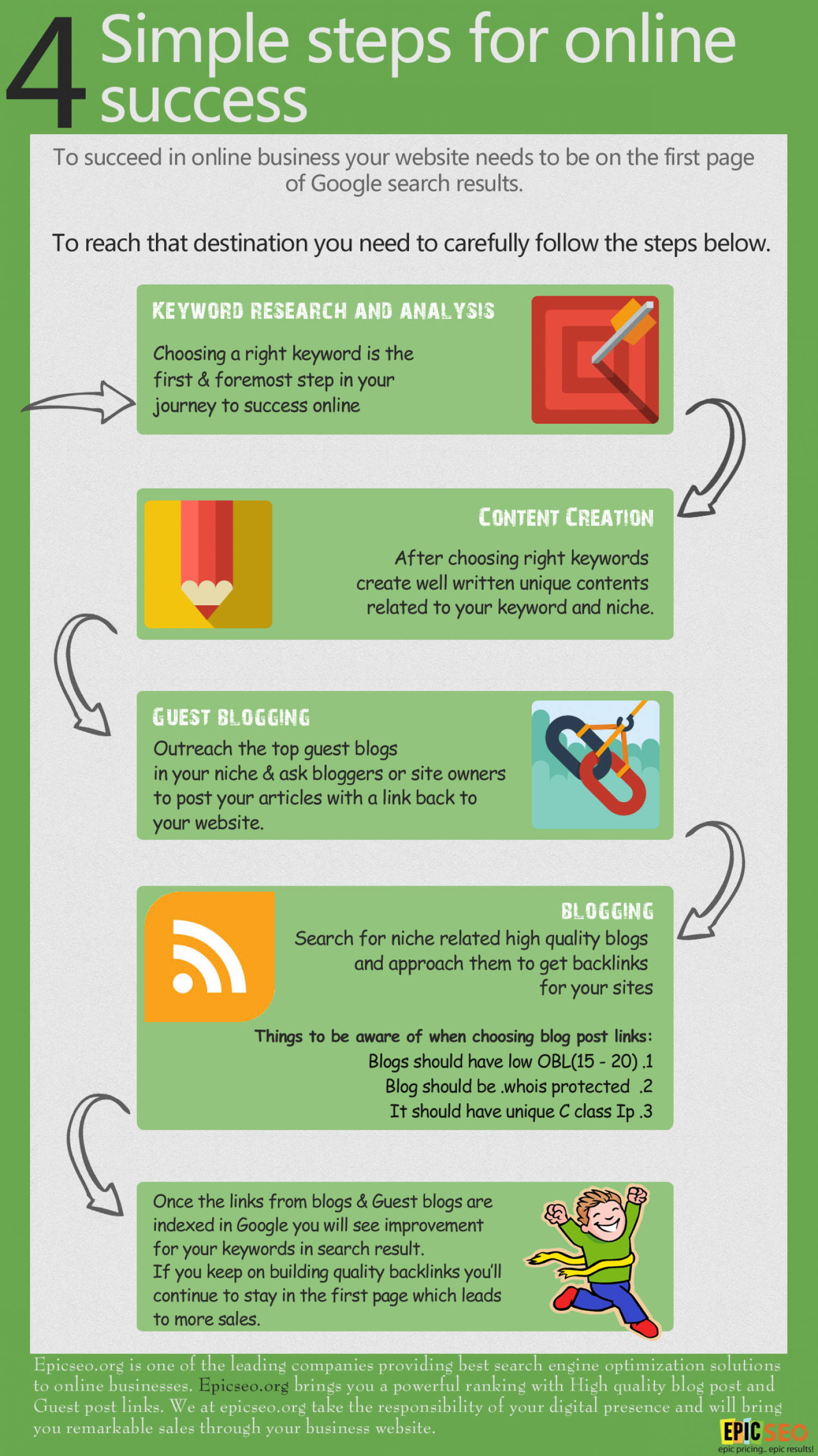 4 Simple Steps for Online Success Infographic