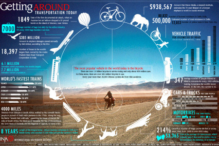 An array of different modes of transportation Infographic