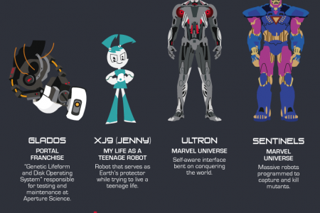 An Astonishing Agglomeration of Robots and Artificial Intelligence Infographic