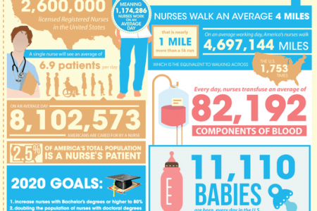 An Average Day in the Life of Nursing Infographic