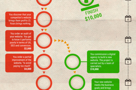 An Effective Website Within 3, 8 or 13 Months Infographic