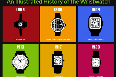 An Illustrated History of the Wristwatch Infographic