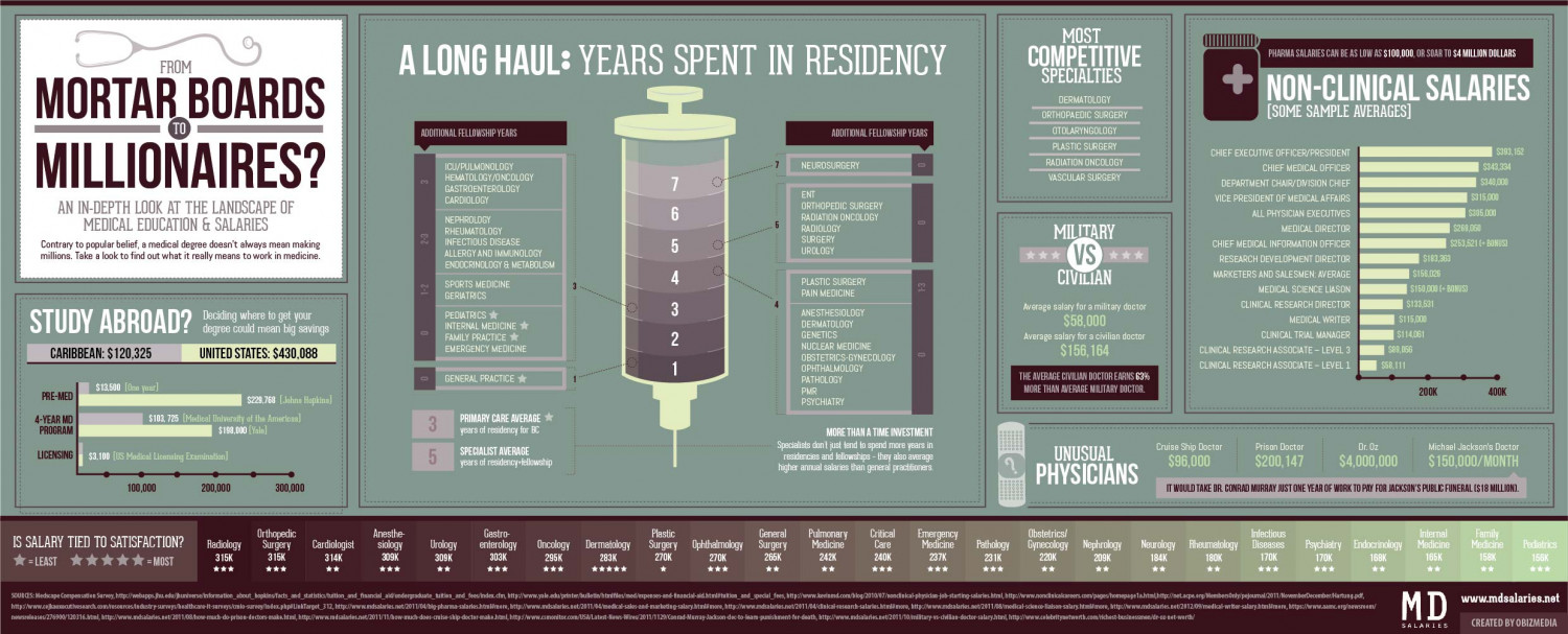 An In-depth Look at The Landscape of Medical Salaries and Education Infographic
