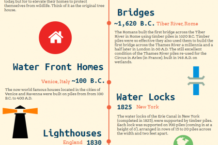 An Infograph About The History Of Helical Piles Infographic