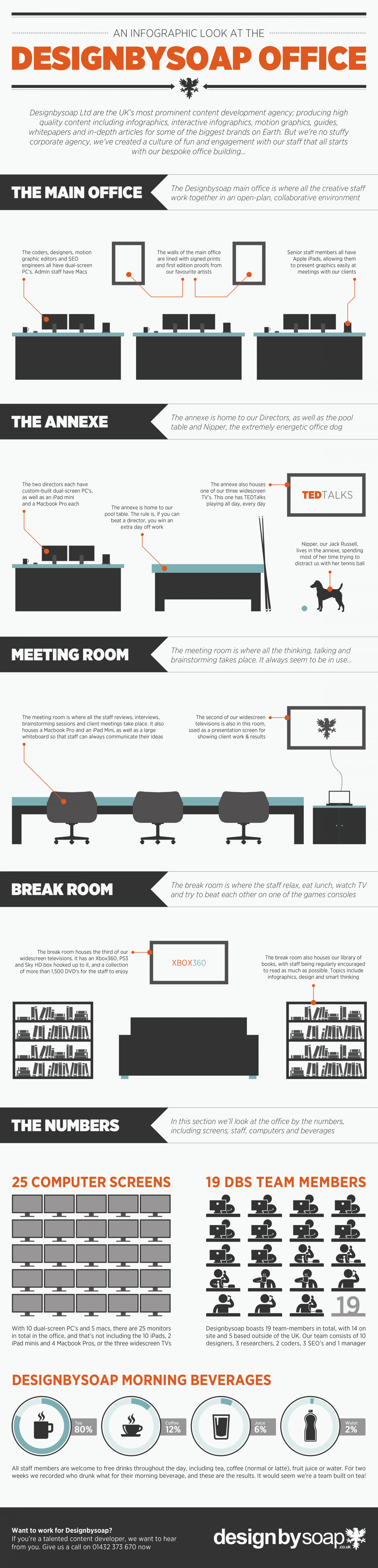 An Infographic Look at the Designbysoap Office Infographic