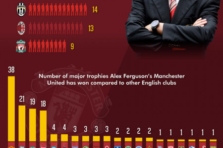 An Infographic of Sir Alex Ferguson Quotes and Achievements Infographic