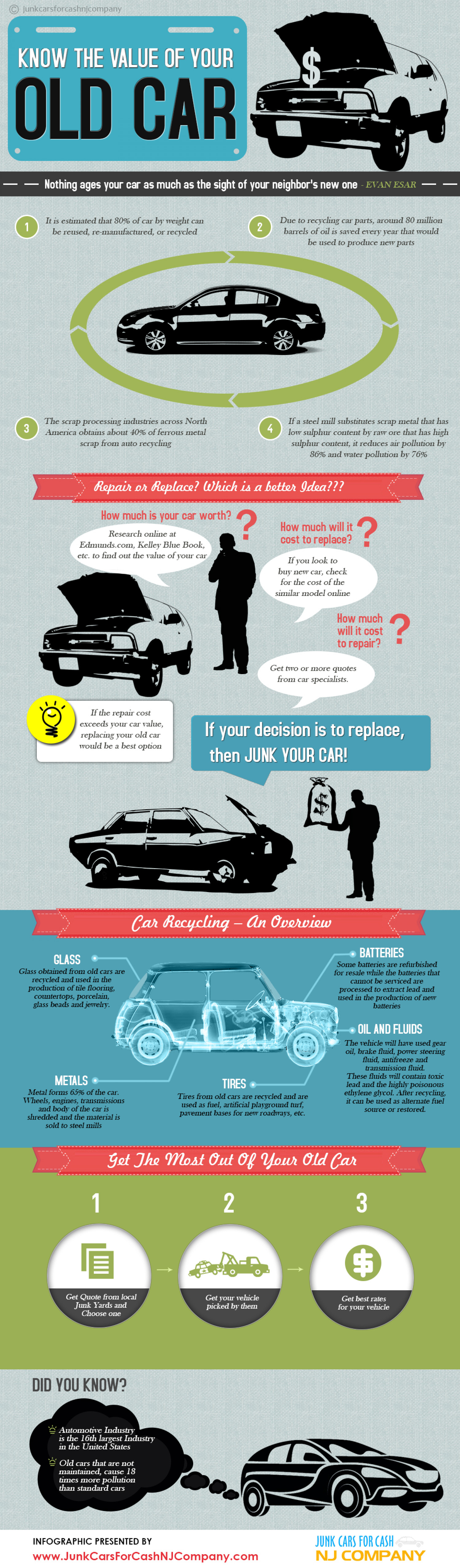 Junk Car Recycling | Visual.ly