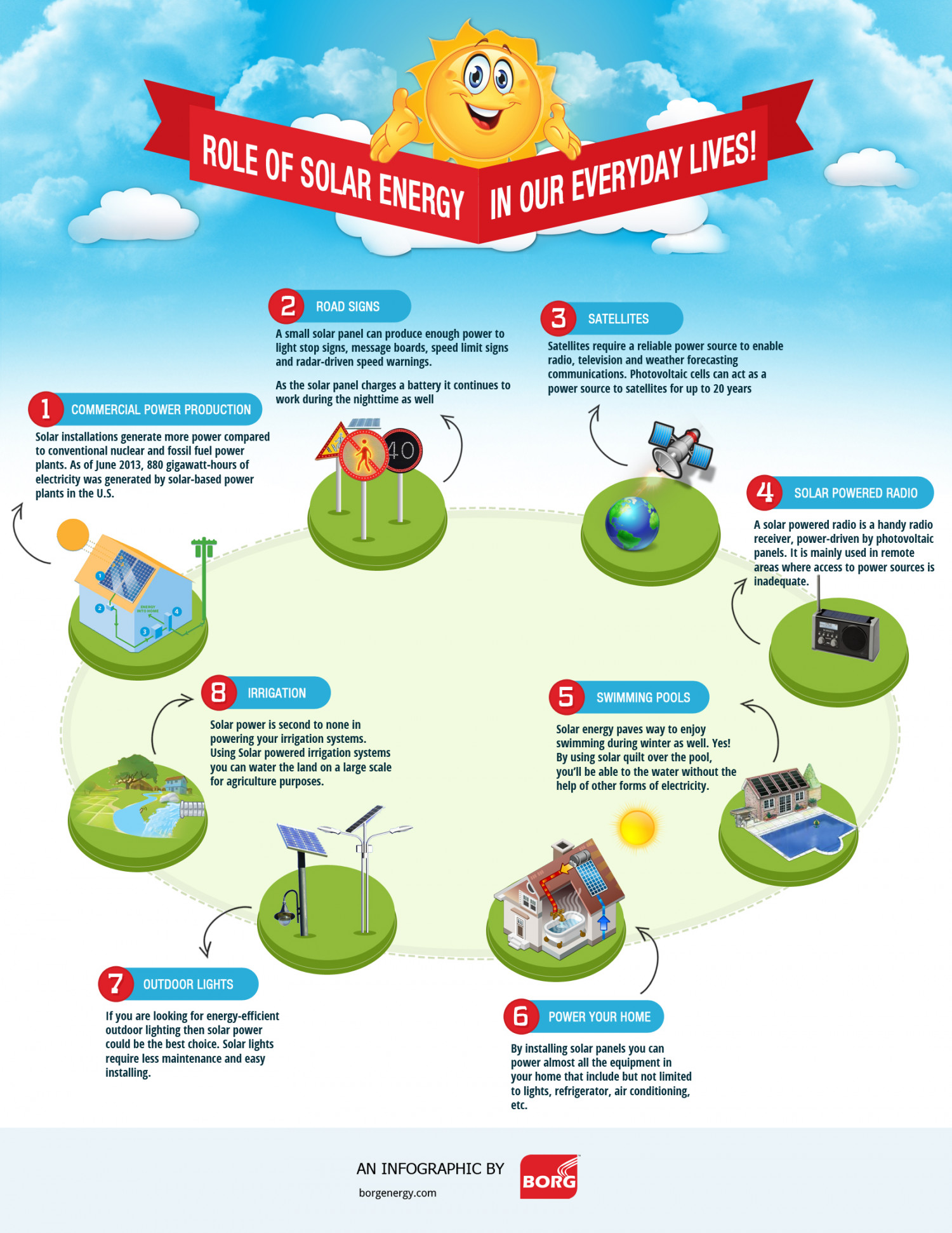 An infographic on the influence of solar energy in our for Uses of solar energy for kids