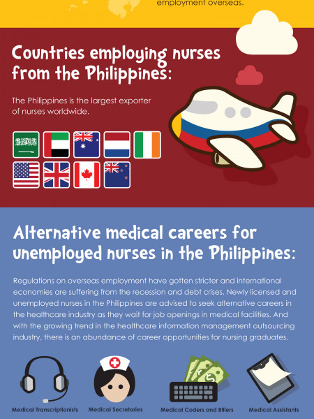 The Rising Healthcare Industry in the Philippines Infographic