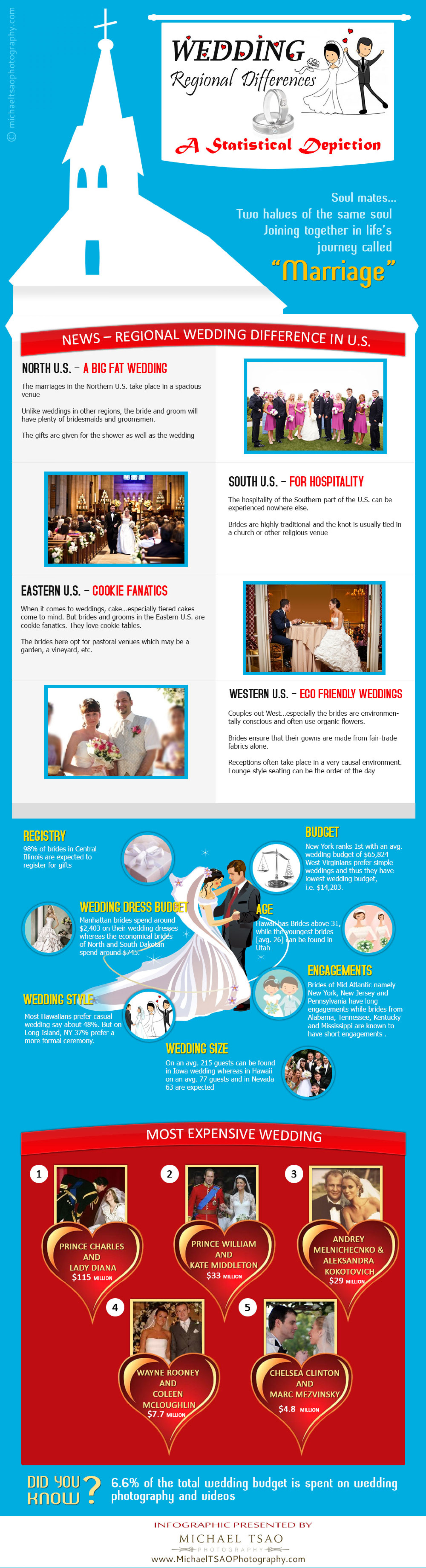 Wedding regional differences in the U.S. Infographic
