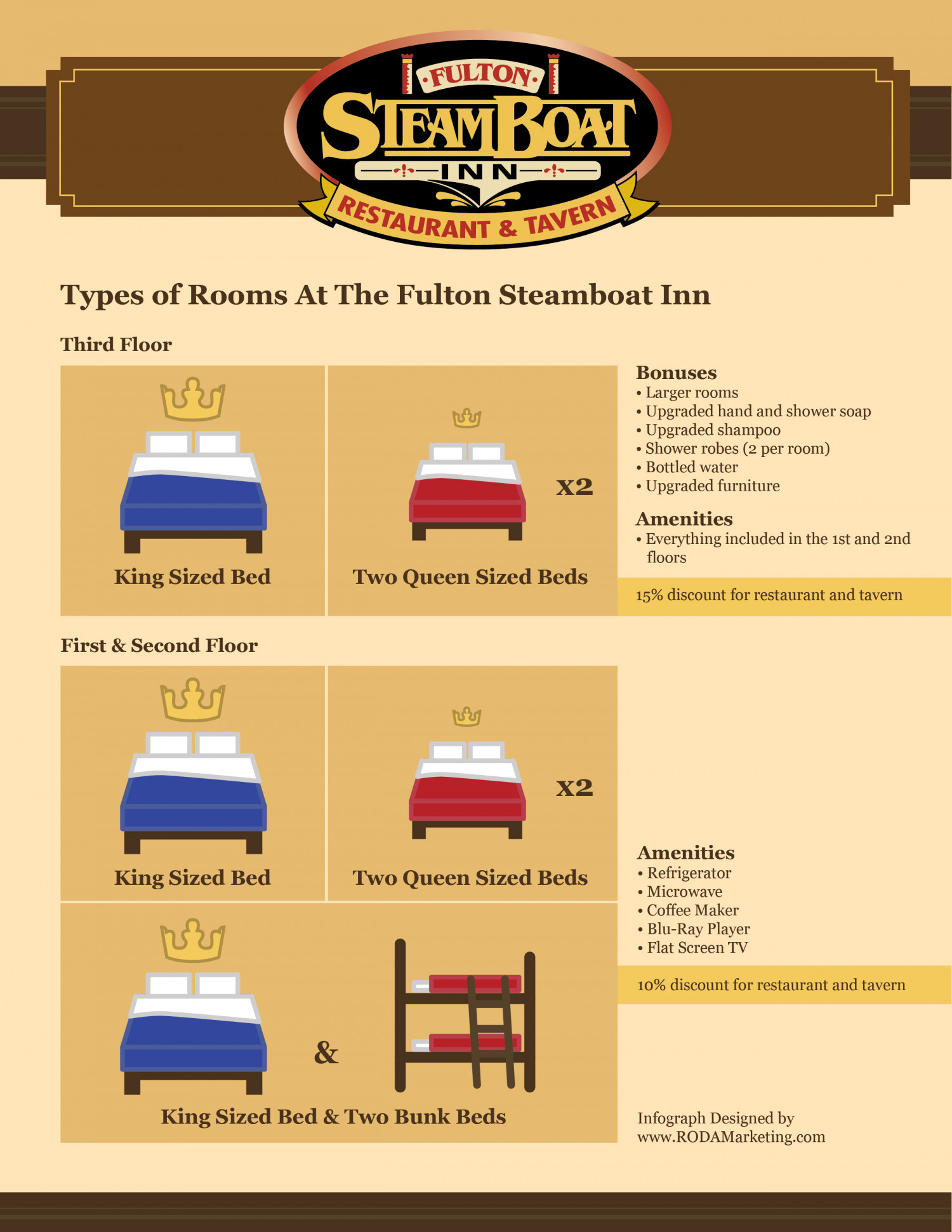 Types of Rooms At The Fulton Steamboat Inn Infographic