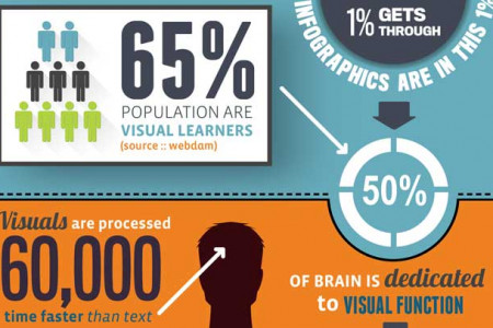 An infographic on why infographics are so popular Infographic