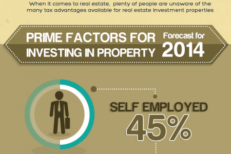 """An Infographic on """"Why OWNING a home is better than RENTING"""