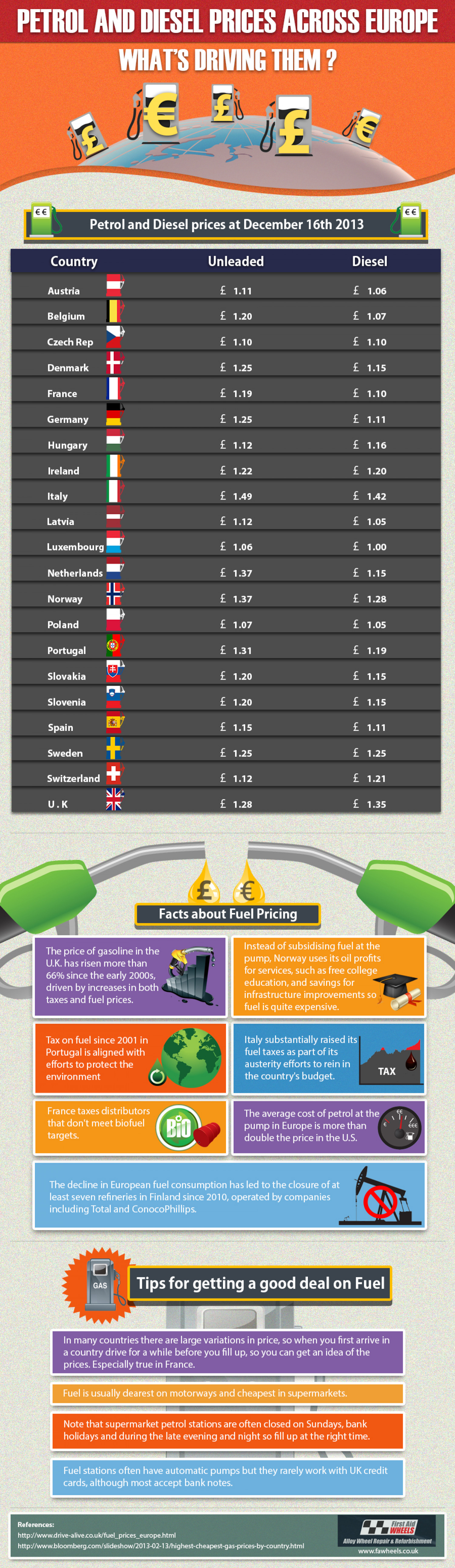 Europe Fuel Prices Infographic