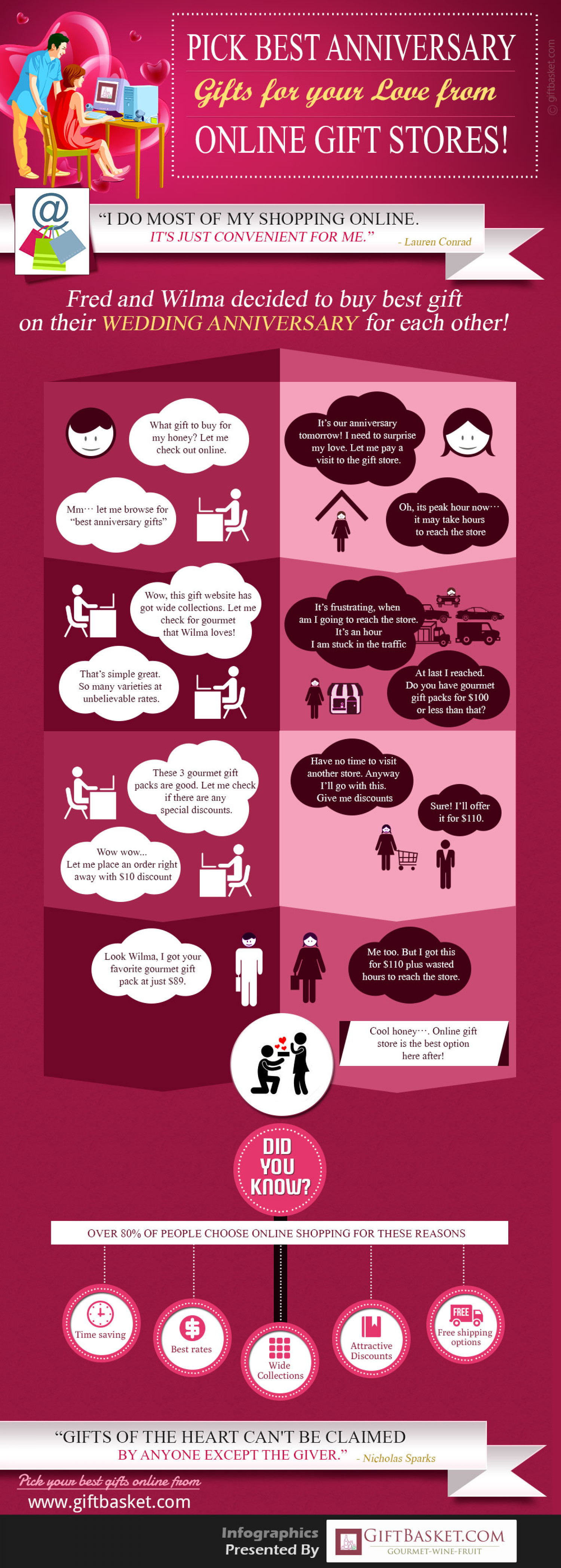 Buying Gifts Online Infographic