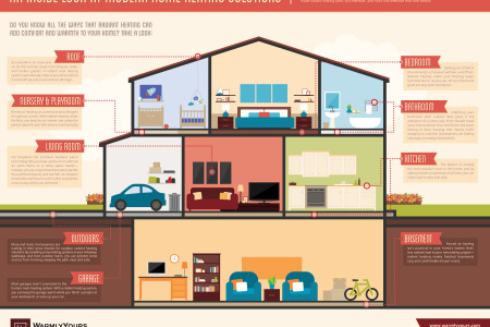 An Inside Look At Modern Home Heating Solutions Infographic