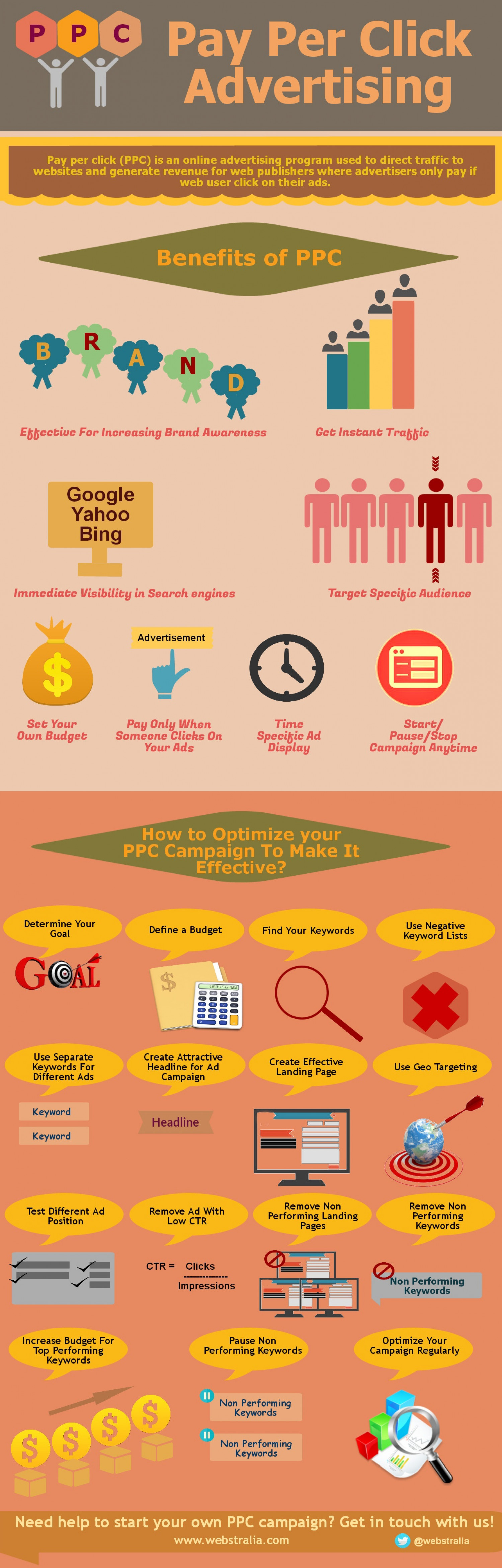 An Insight On Pay Per Click Advertising (PPC) Infographic