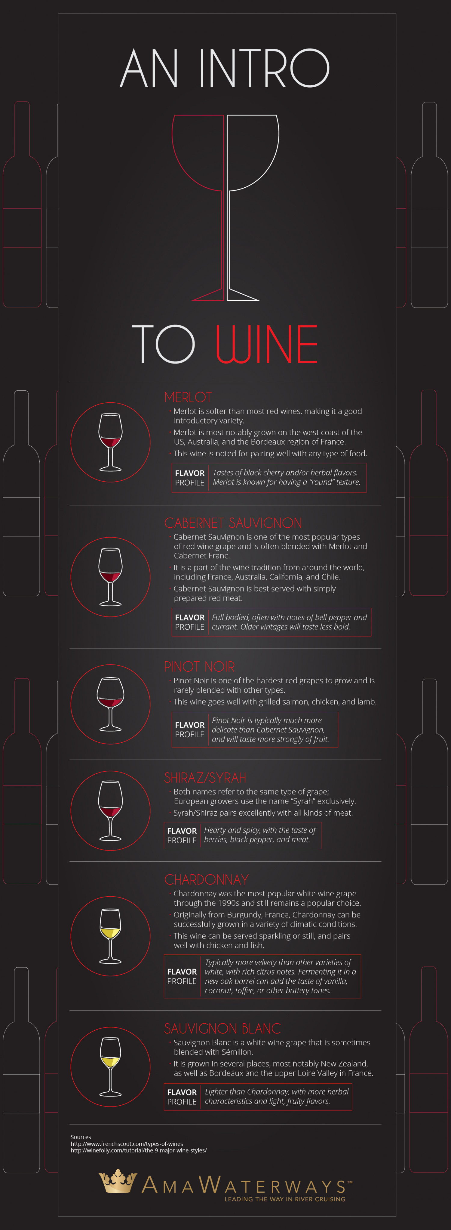 An Intro To Wine Infographic