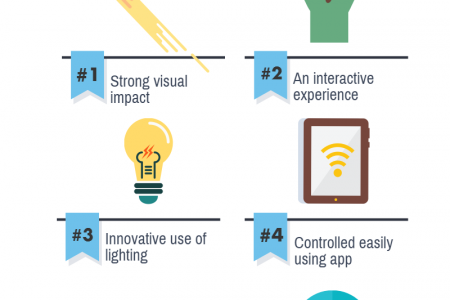 An Introduction to Video Lighting Technology Infographic