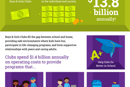 An Investment in Boys & Girls Clubs Goes a Long Way Infographic