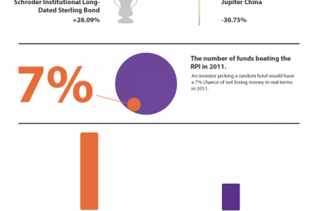 An Investor's 2011: The Year In Numbers Infographic