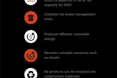 An Overview of Energy From Waste (EFW) Infographic