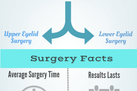 An overview of eyelid surgery Infographic
