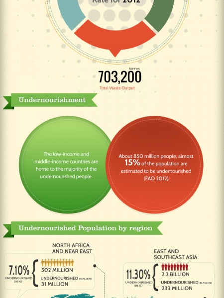 An Overview Of Global Food Wastage Infographic