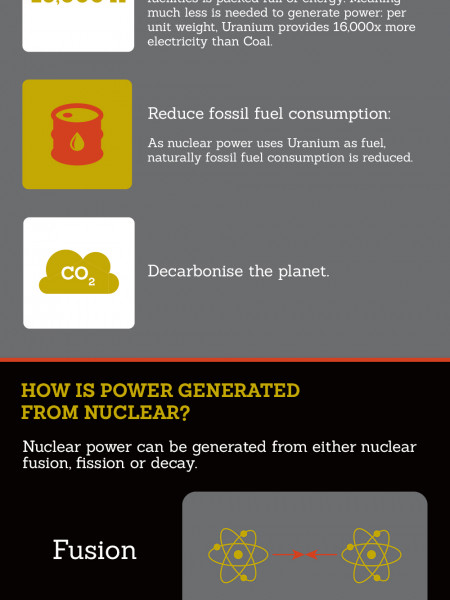 An Overview of Nuclear Power Infographic