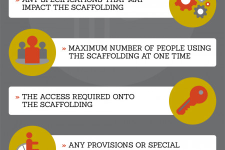 An Overview of Scaffolding Safety Infographic