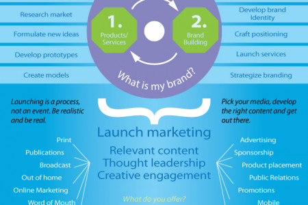 An overview of Start-up Marketing Infographic