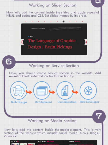 An Ultimate Guide to Convert PSD to HTML Infographic