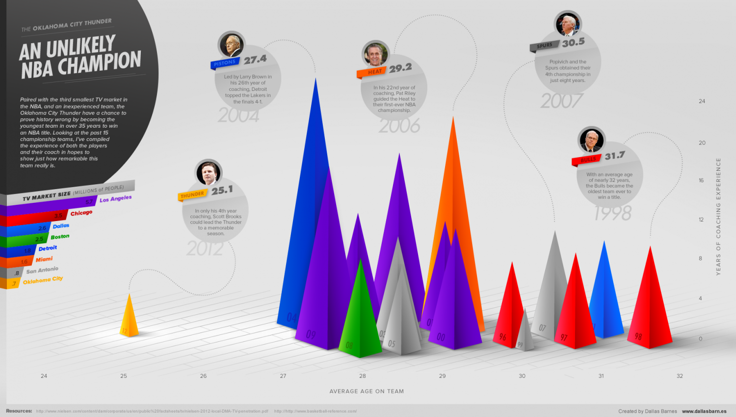 An Unlikely NBA Champion for 2012 Infographic