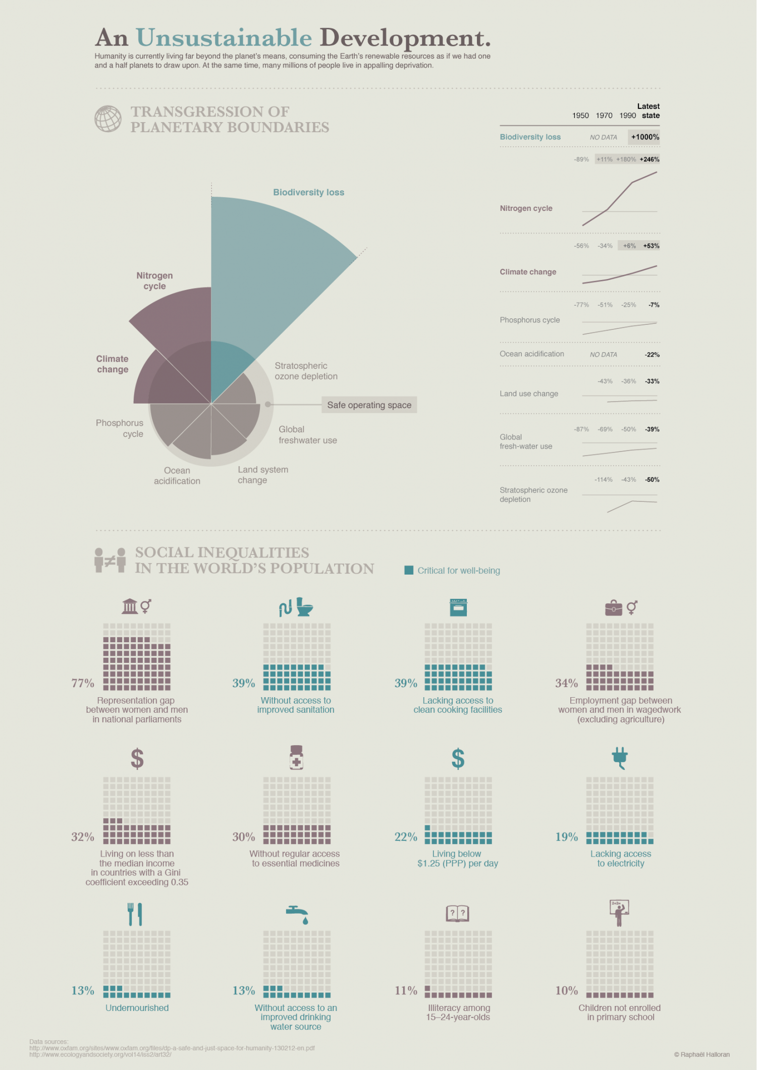 An Unsustainable Development Infographic