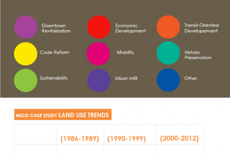Analysis of Development and Land Use in American Cities Case Studies  Infographic