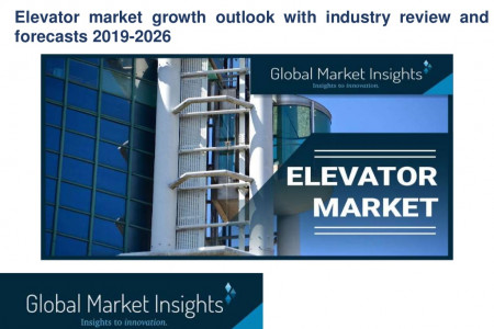 Analysis of Elevator market applications and company's active in the industry  Infographic
