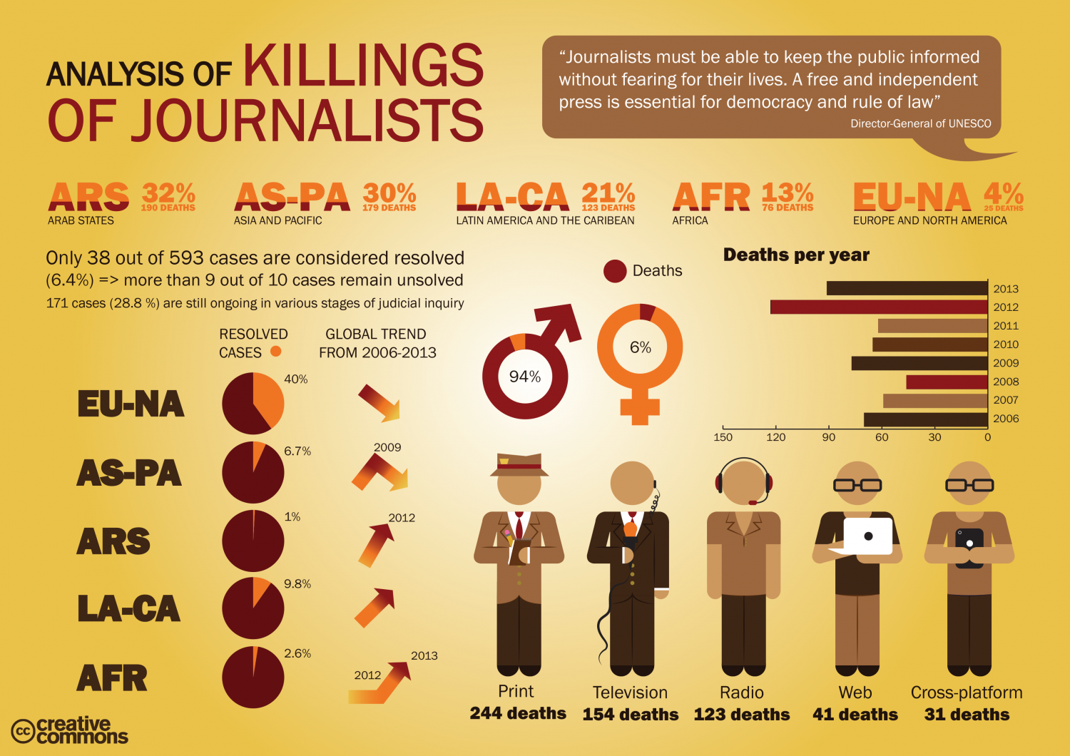 Analysis of Killings of Journalists Infographic