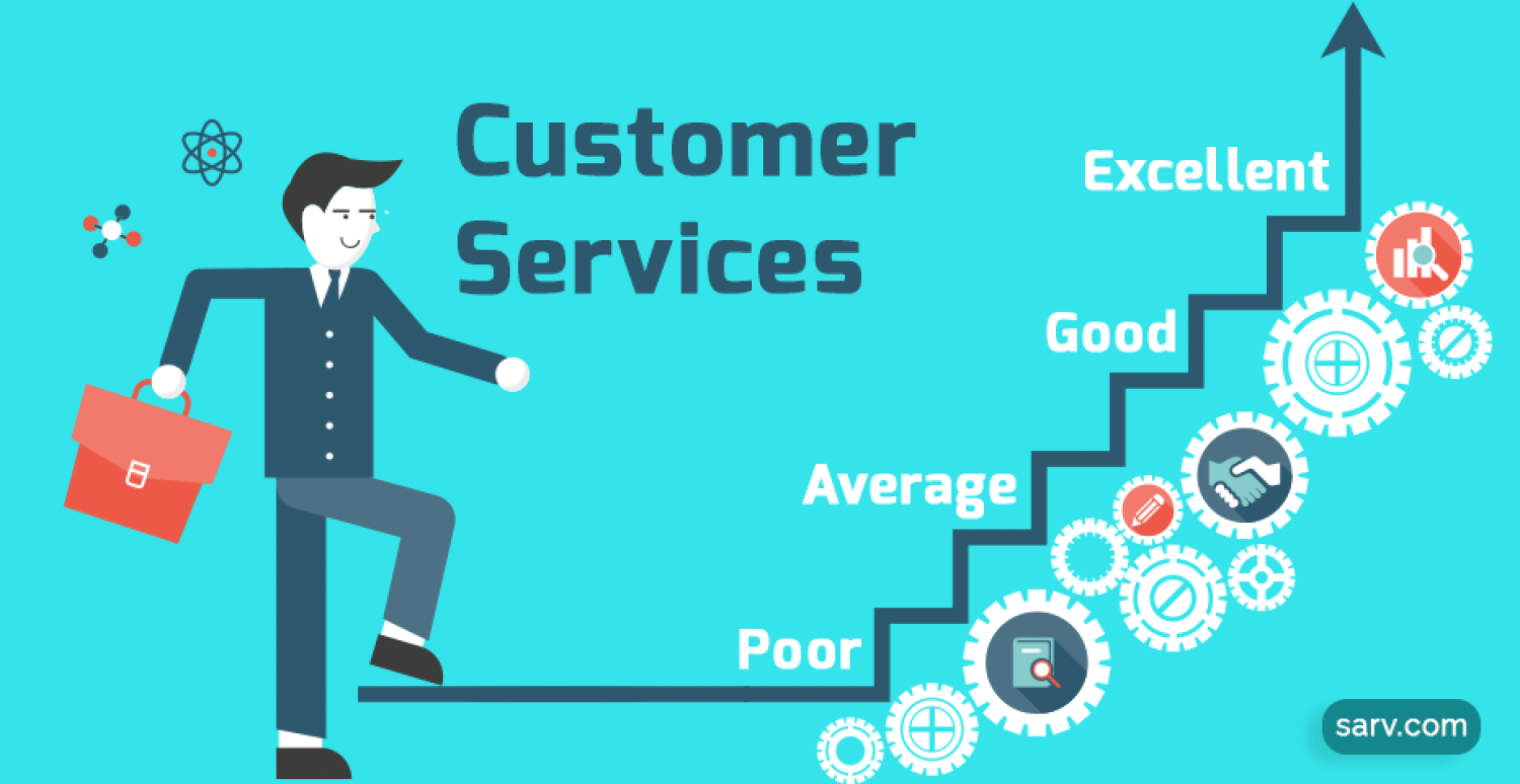Analyze what customers say about  Sarv Webs Pvt Ltd Infographic