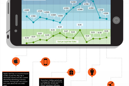 Analyzing 12 Months Of Mobile App Discovery Infographic