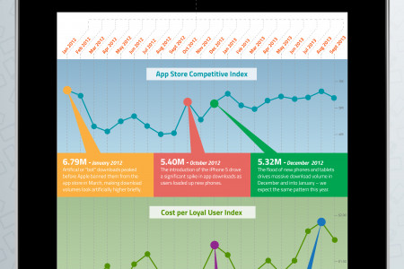 Analyzing 21 Months of Mobile App Discovery Infographic