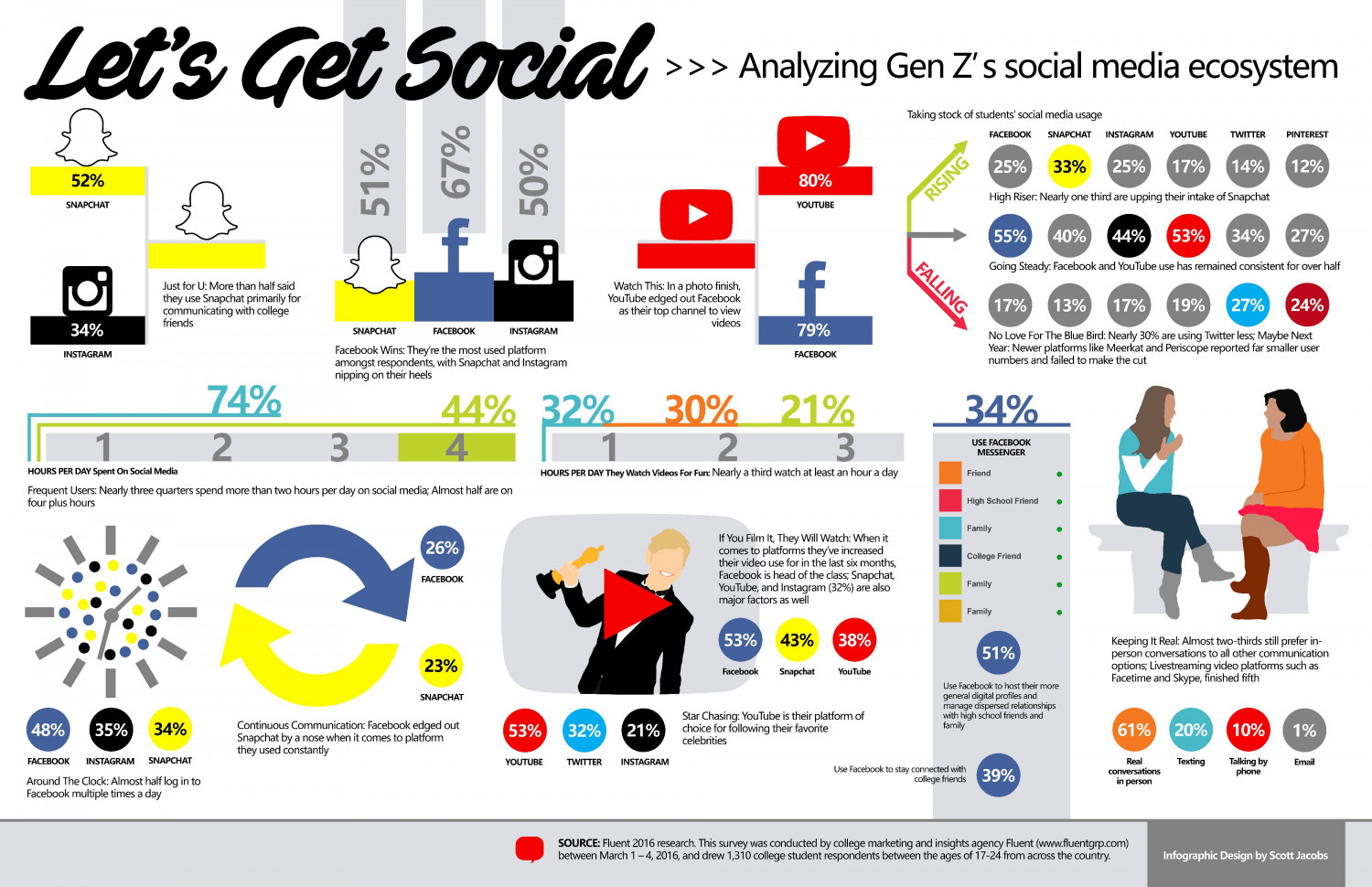 Analyzing Gen Z's Social Media Ecosystem Infographic