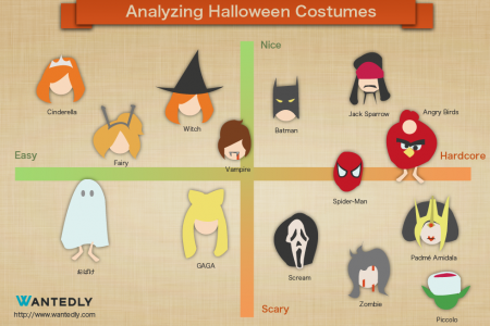 Analyzing Halloween Costumes Infographic