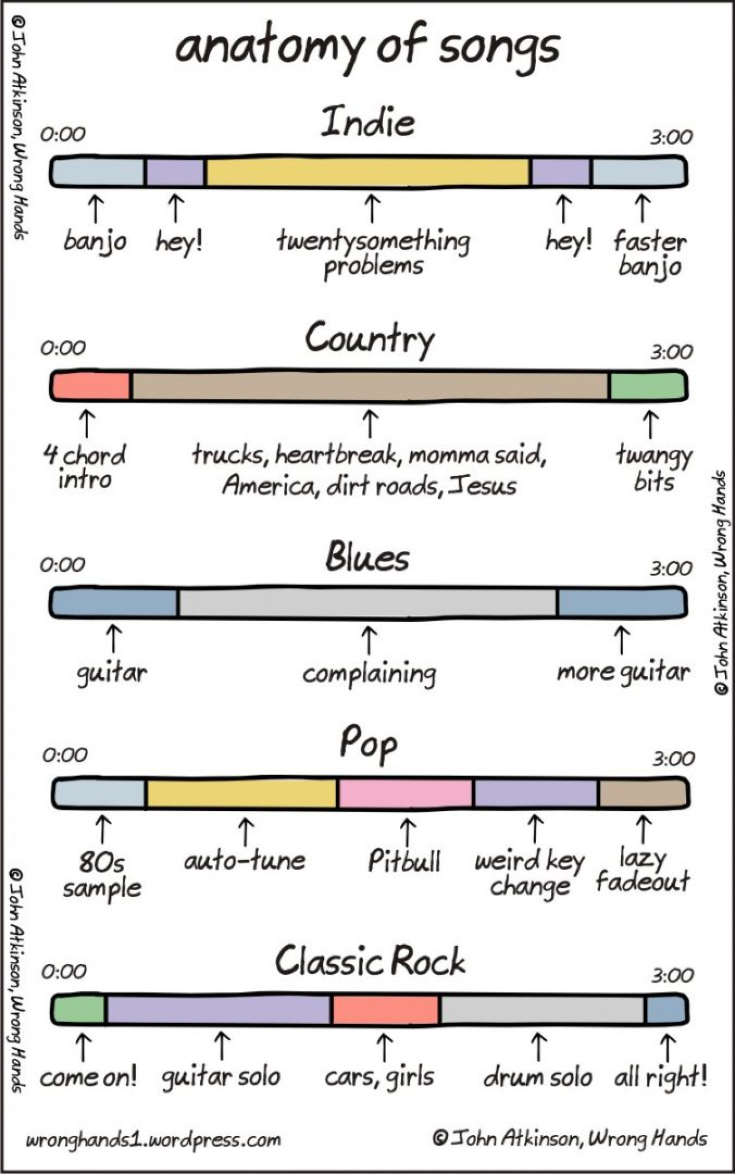 Anatomy of Songs Infographic