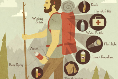 78e1938c840d Anatomy of a Backpacker Infographic