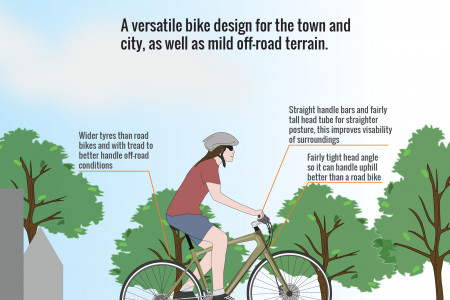Anatomy of a Bicycle (Part III) - Hybrid Bikes Infographic