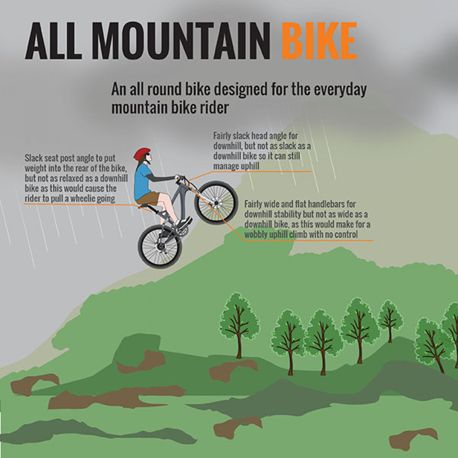 Anatomy of a Bicycle (Part V) - All-Mountain Infographic