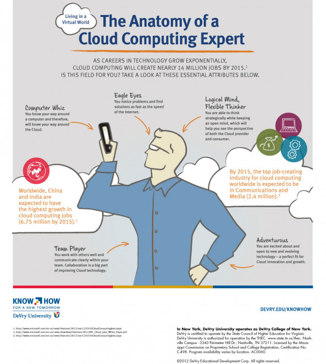 Anatomy of a Cloud Computing Expert | Visual.ly